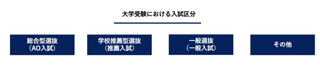大学受験における4つの入試区分