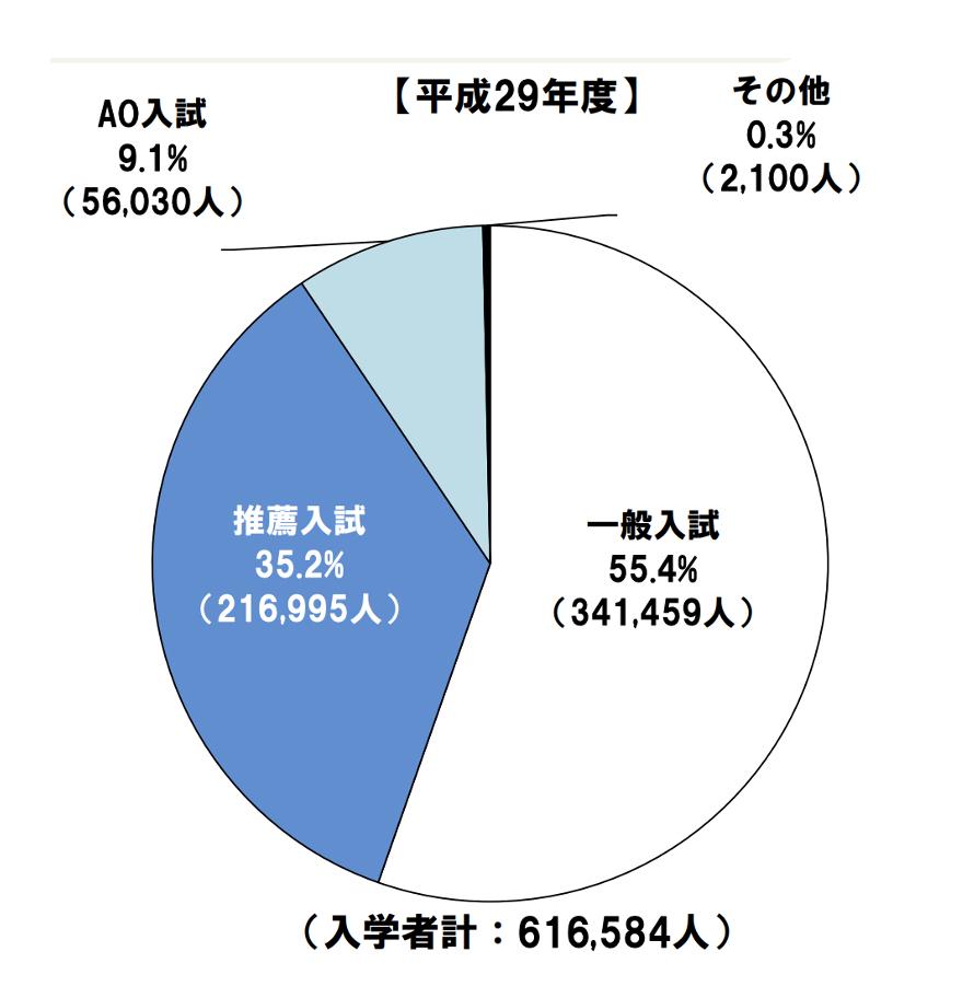 大学の入試区分別の入学者割合