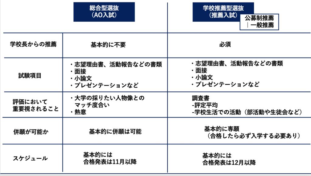 早見表:AO入試と公募制推薦入試の違い