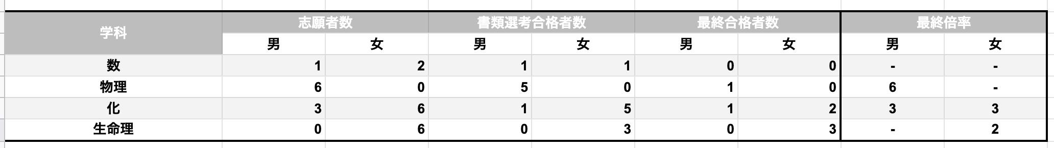 合格 立教 発表 大学 立教大学補欠・追加合格情報【2020】